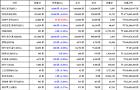 08월 21일 17시 30분 비트코인(-0.11%), 라이트코인(0.08%), 이오스(-6.06%)