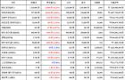 09월 19일 10시 00분 비트코인(0.21%), 리플(14.97%), 아이오타(-2.9%)