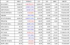 09월 20일 13시 30분 비트코인(0.32%), 이오스(1.72%), 스트리머(-2.86%)