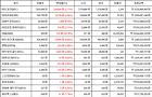 09월 21일 14시 30분 비트코인(1.77%), 리플(36.78%), 카이버 네트워크(1.91%)