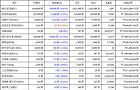 11월 16일 03시 00분 비트코인(-4.97%), 이더리움 클래식(1.33%), 비트코인 캐시(-11.41%)