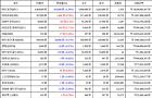 11월 16일 05시 30분 비트코인(-1.54%), 이더리움 클래식(3.77%), 비트코인 캐시(-9.17%)