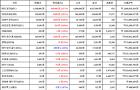 01월 19일 20시 30분 비트코인(2.57%), 라이트코인(5.49%), 제로엑스(-1.47%)