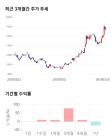 케이씨텍, 전일 대비 약 6% 상승한 18,200원
