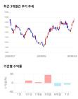 원익QnC, 전일 대비 약 4% 상승한 15,300원
