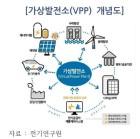 """""""신재생+IoT, 가상발전소 등장할 것"""""""