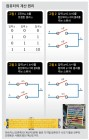 '스위치 On·Off' 2진수 덧셈으로 디지털 사칙연산 척척