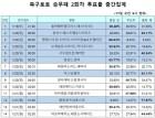 """""""손흥민 빠진 토트넘, 풀햄에 승리할 것"""" 팬 77% 예상… 축구토토 승무패 2회차"""