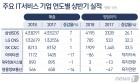 IT서비스 양극화 '뚜렷'…신사업 따라 수익개선 '희비'