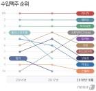 """'4캔에 만원' 수입맥주 """"1위 日 아사히…칭따오·하이네켄 순"""""""