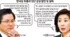 한국당 투톱의 '거칠어진 입' 왜?… 지지율 상승에 '文정부 실정' 영향도