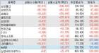 삼성그룹株 담은 외국인, 기관은 금융주 쇼핑