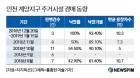 인천 계양, 신도시 발표 후 경매열기 '후끈'