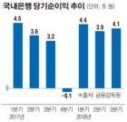 '이자장사' 비난에도 은행 실적잔치…순이익 12조 넘었다