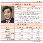 김형 대우건설 대표 고난의 길, 더 나빠진 수익성 더 떨어진 시공능력