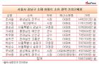 서울 강남구에 아파트 소유한 광역·기초단체장은?