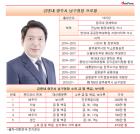 김병내 광주 남구청장, 금 보석류 가액 1위