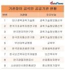 339개 공공기관 중 9곳 기관장 공석…과기정통부 산하 최다