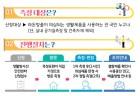 목포시, 라돈측정기 무료대여 서비스 홍보
