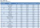 리그오브레전드 1월 2주차도 1위, 점유율 29%…배틀그라운드·오버워치·피파온라인4·로스크아크 TOP5