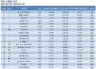 리그오브레전드 2월 1주차도 1위, 점유율 33%…배틀그라운드·오버워치·피파온라인4·로스크아크 TOP5