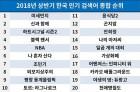 2018년 상반기 구글 인기 검색어 1위 '미세먼지'