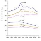 미국 암 사망 25년간 27% 줄었다