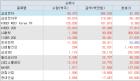 외국인 '삼성전자' 기관 'KODEX 레버리지'