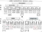 대구시, 여성가족 청소년국 신설 등 대규모 조직개편안 공개