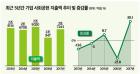 500대 기업 작년 사회공헌 지출 2.7조…최순실 악몽·김영란법 부담 덜고 반등