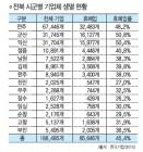 전북기업 45% 휴폐업… '불황의 덫'