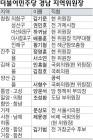 민주당 경남 지역위원장 확정…일부 반발