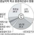 """""""내진 등 학교환경 공사 석면 고려 안한채 진행"""""""