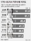 민선 7기 첫 광역단체장 평가서 오거돈 13위