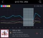 트와이스 'YES or YES', 11월 3주차 지니주간차트 1위