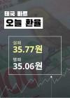 22일 태국 바트 실시간 환율과 환율전망
