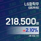 (주식실황) 20일 LG화학우증시현황 218,500원