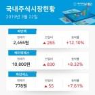 디스플레이장비및부품업종 주요 종목 마감 시황, 1위 파인텍 +12.10% 2위 케이피에스 +8.32%· 3위 파인넥스 +7.61% (종가 기준)