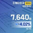(장마감보고서) 25일 티웨이항공주가 7,640원 마감