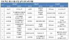 국산백신 수출 1940억…유펜타>퀸박셈>유박스비 순