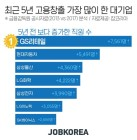 'GS리테일' 최근 5년간 고용창출 가장 많이 한 기업 선정··· 직원 증가율도 가장 높아