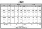 신동빈 롯데 회장, 계열사 지분가치 1.3조 원…주식부호 19위