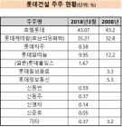 롯데건설, '탄탄한' 지배구조..'빵빵한' 계열사 지원