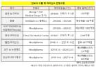 코오롱생명, '인보사' 1000억 수출인데 190억 공시…왜?