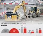 총 사업규모 '3조6000억달러'…걸프지역 건설업계 휘파람