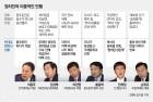이용주와 같은 '투페이스' 정치인들…김성태·이완영·홍종학 등