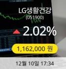 LG생활건강 10일 1,162,000원 장마감