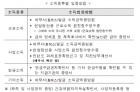 """⑤""""전세보증 제한은 개정규정 시행일 이후 신청분부터"""""""