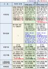 [총정리] 충북도 사회적거리두기 4단계 일부적용