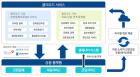 포항TP, 2018년'클라우드 선도활용 시범지구 조성사업' 선정